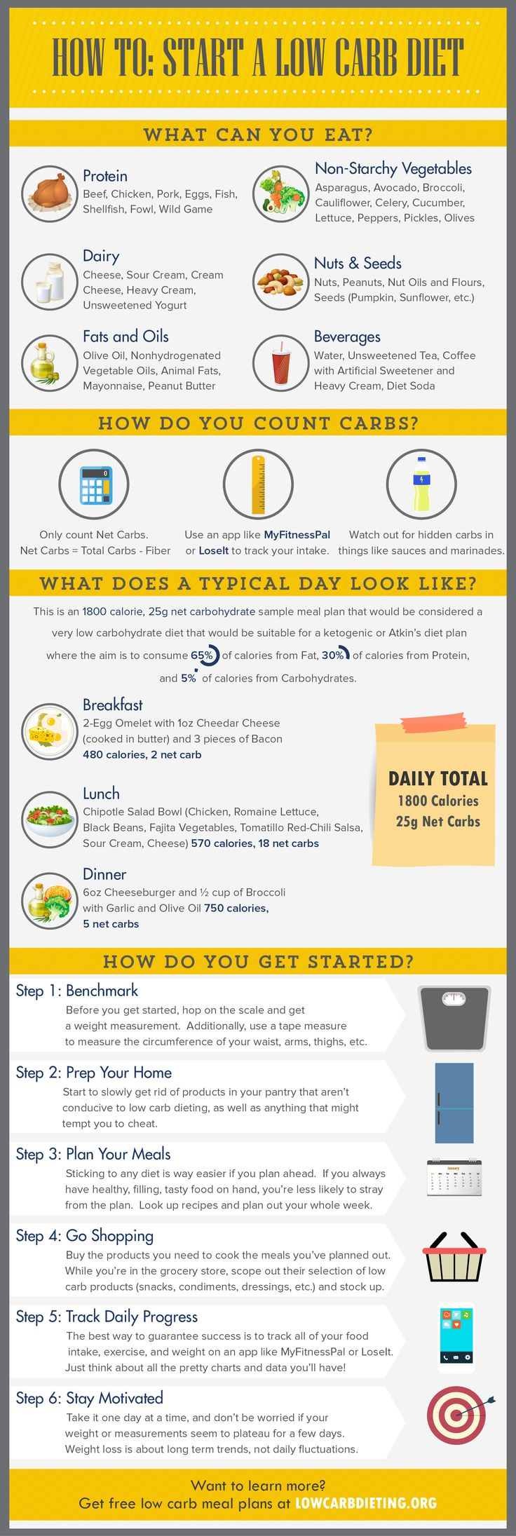 How To Start A Low Carb Diet