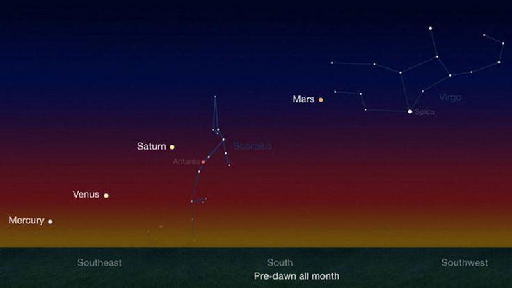 El 'desfile' de cinco planetas alineados en el espacio se puede ver a simple vista - RT