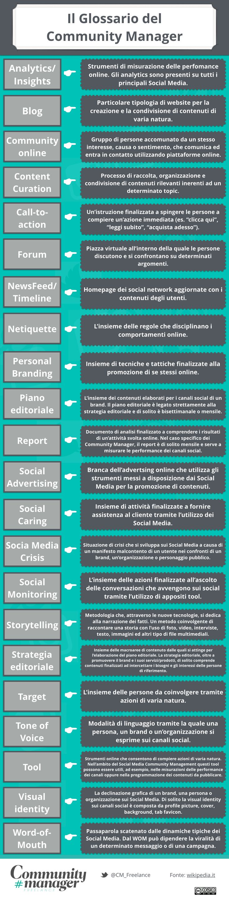 Il Glossario del #CommunityManager [infografica]