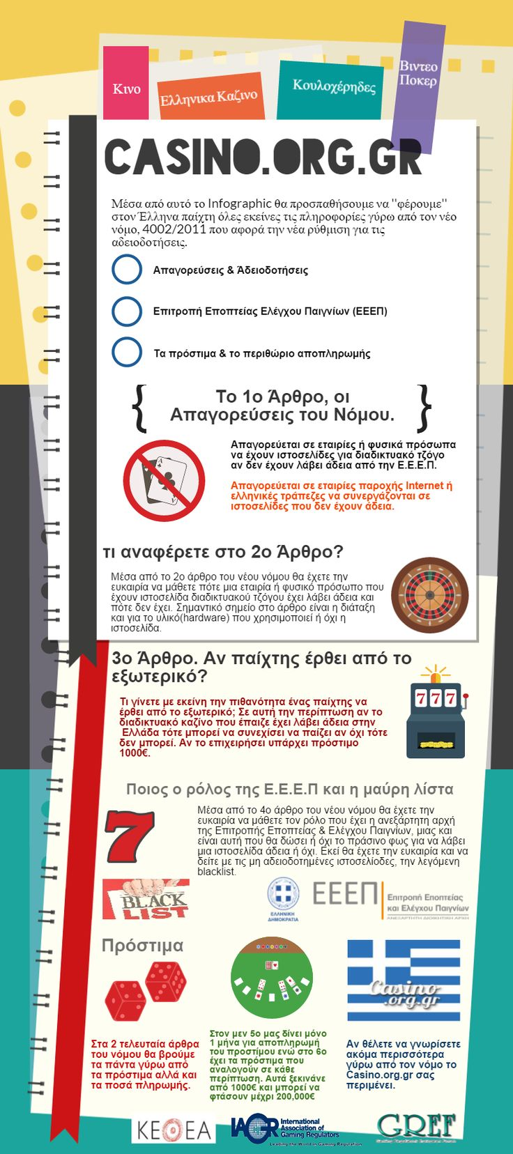 Infographic του νόμου 4002/2011