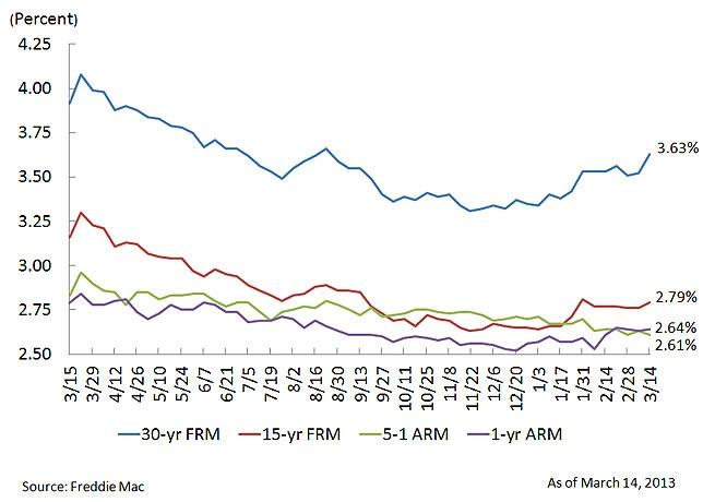 30-year fixed mortgage rate jumps to 3.63% - via http://www.freddiemac.com/news/finance/?intcmp=AFMREH