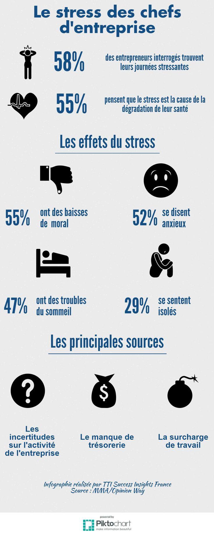 Stress au travail : le cas des chefs d'entreprise #QVT #Entreprise #RH