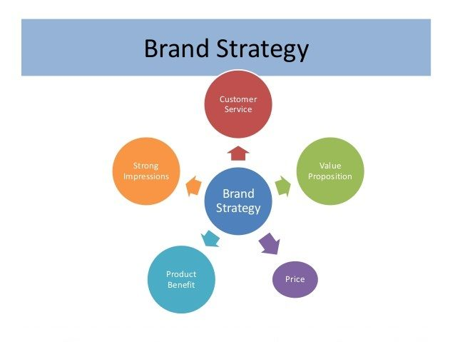 The Brand Strategy Of Branding Agency Hong Kong Is A Reliable Name To Create Plan And Manage Branding Strategies For C Brand Strategy Branding Agency Branding