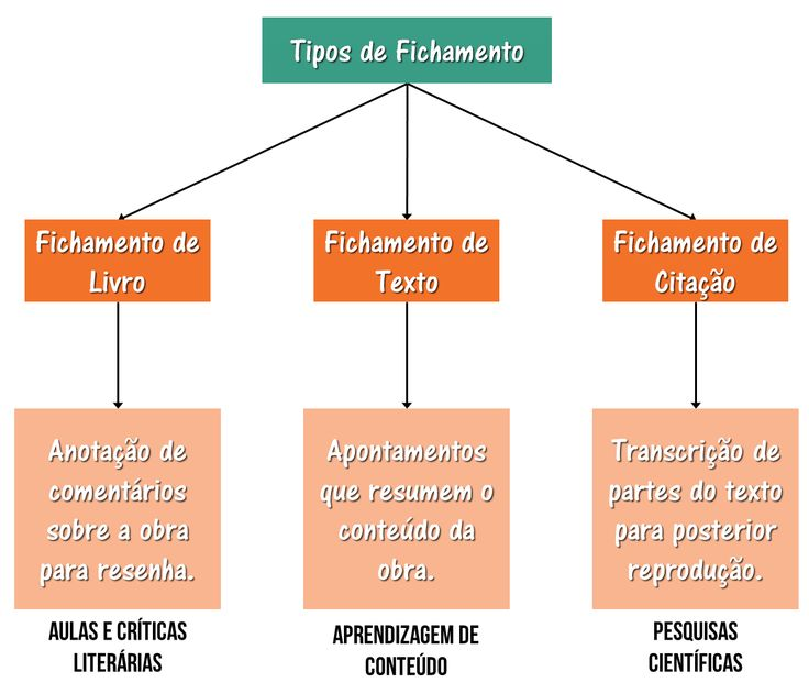 Resultado de imagem para modelo de fichamento bibliografico