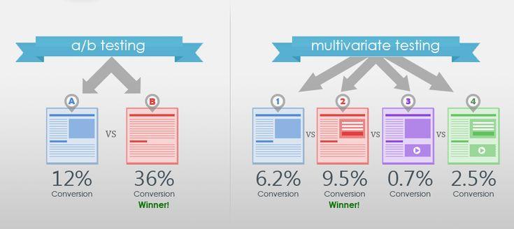 ab vs multivariate testing