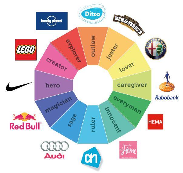 Dit plaatje is een goed voorbeeld van merkidentiteit. Geef je merk bijvoorbeeld een karakter! Deze afbeelding laat zien dat verschillende bekende merken zich allemaal met een karakter associeren. Zoals bijvoorbeeld Nike met hero.
