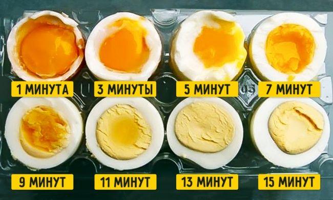 Кажется, что может быть проще, чем сварить яйцо? Наливаешь воду, солишь ее, чтобы яйца не треснули, и ждешь определенное время. Но в итоге может получиться так, что белок станет слишком эластичным, а желток сухим или белок прилипнет к скорлупе и яйцо будет невозможно почистить…