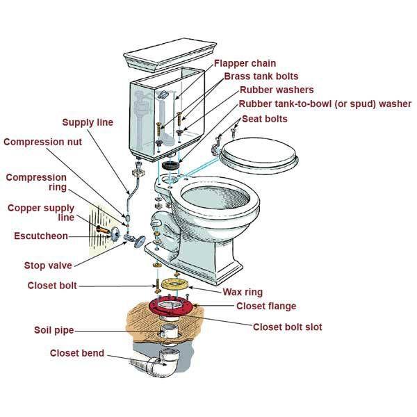 Replacing A Toilet Toilet Installation Bathroom Plumbing Plumbing