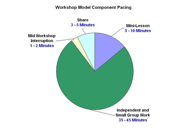 workshop model