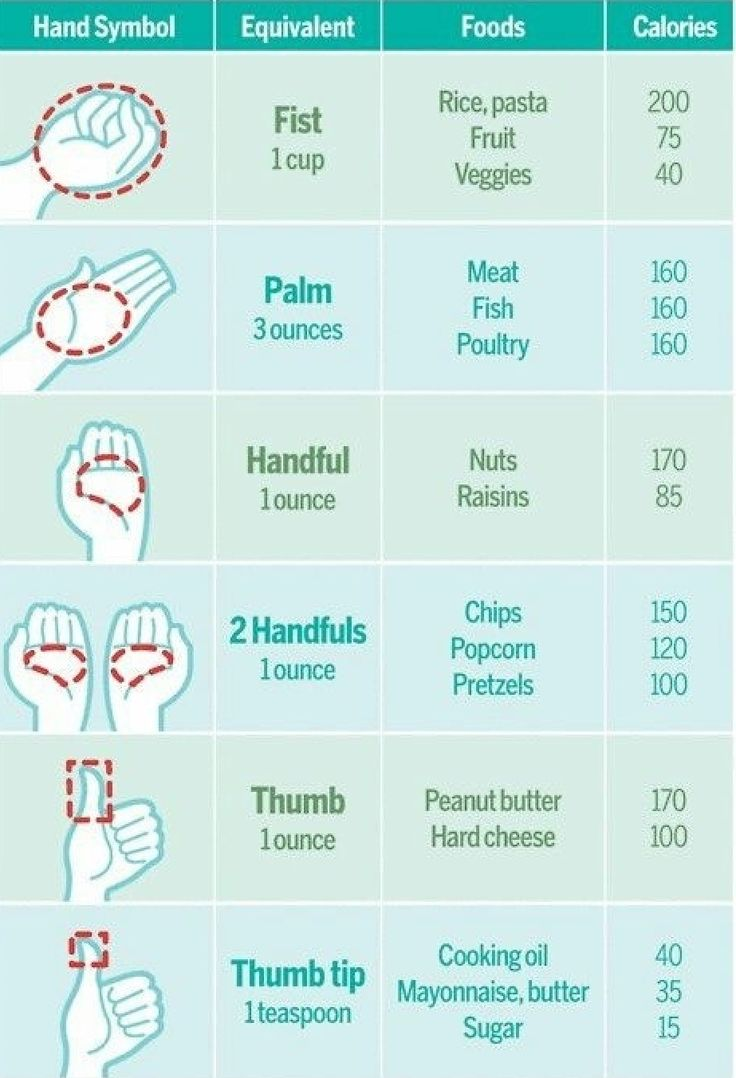 Portion sizes are tough. Here is a guide...