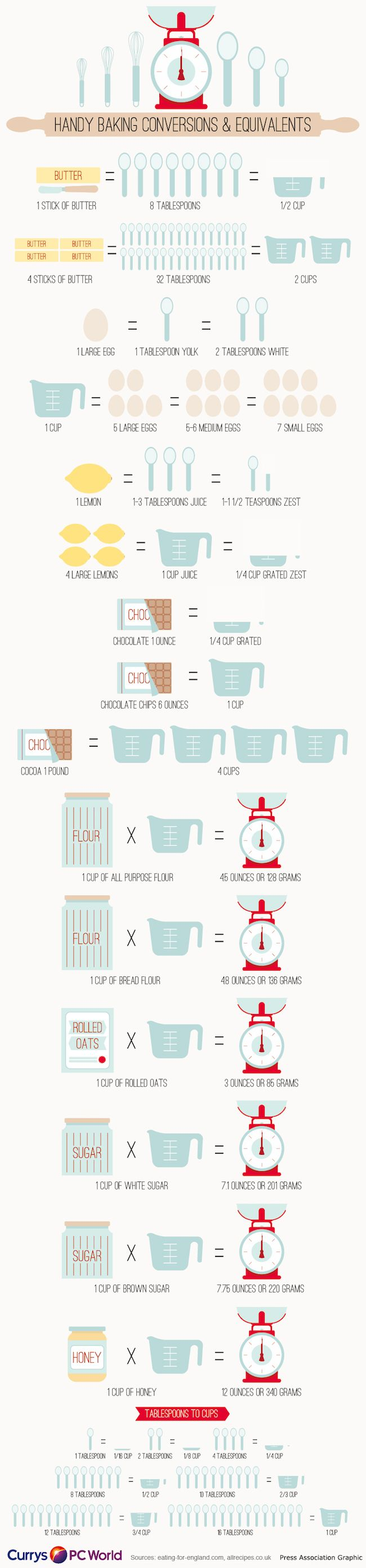 The 11 Best Kitchen Cheat Sheets | Page 3 of 3 | The Eleven Best