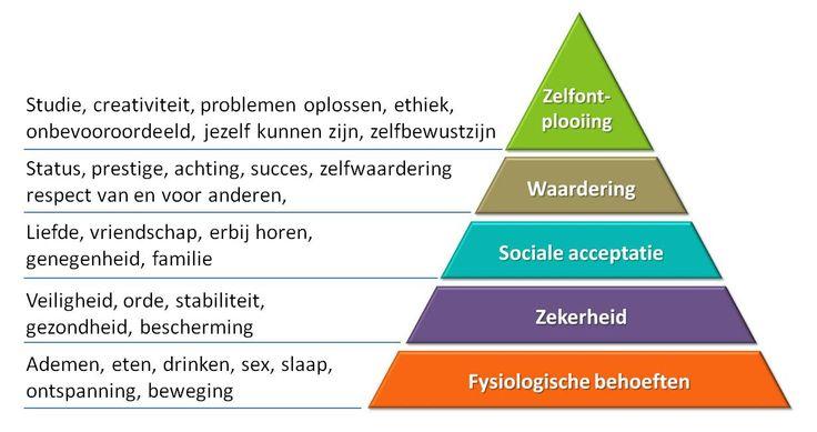 De Piramide van Maslow: Volgens de theorie van Maslow zou de mens pas streven naar bevrediging van de behoeften die hoger in de hiërarchie geplaatst worden nadat de lager geplaatste behoeften bevredigd waren.