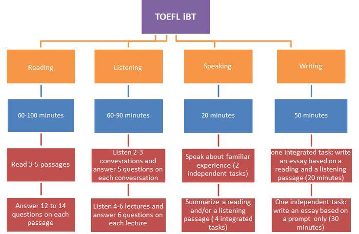 Struktur des TOEFL Test