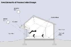 Cómo hacer una casa solar pasiva    eHow en Español