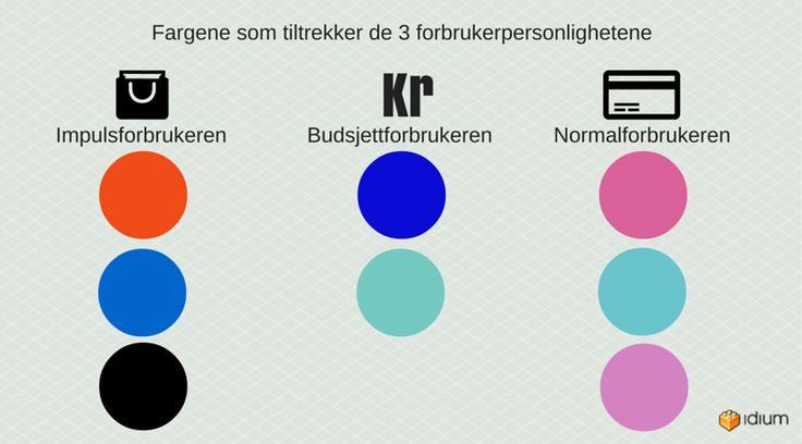 Grafisk illustrasjon av tre forbruker personlighetene