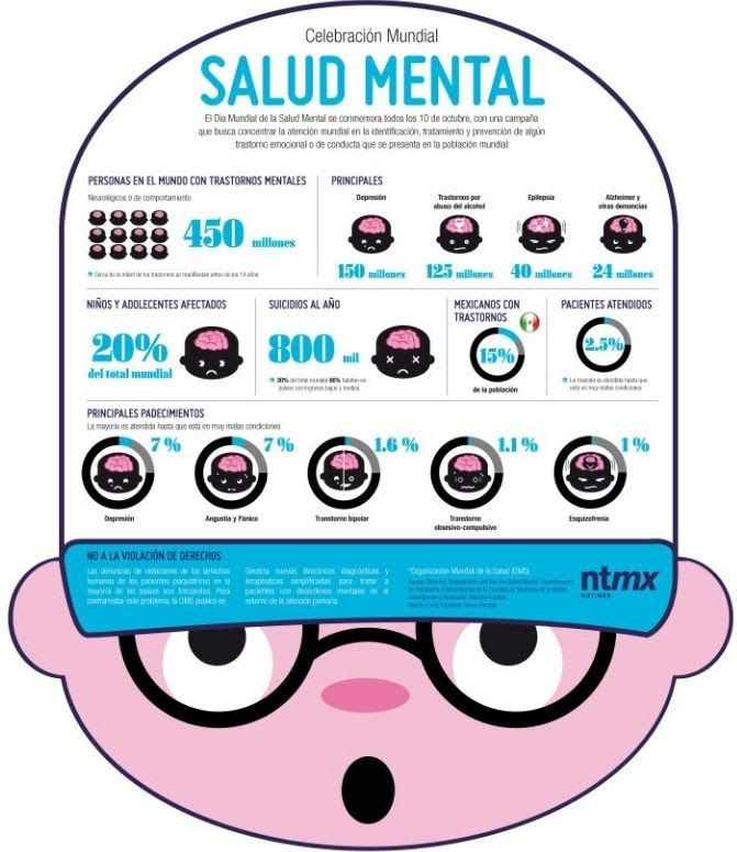 10 Octubre : Día Mundial de la Salud Mental / 10 October: World Mental Health Day
