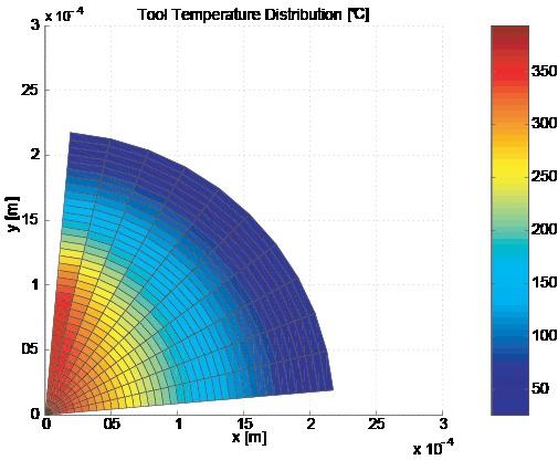 Temperature Module #engineering #MALinc