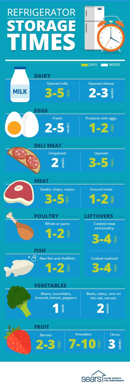 Refrigerator Storage Times: How long can you keep food in the fridge? Do you ever wonder how long eggs or deli meat stay fresh in your fridge? Or if those takeout leftovers are still good? Avoid the guessing game and visit the Sears Home Services blog for a breakdown of the shelf life of common refrigerated items and tips for keeping food fresh.