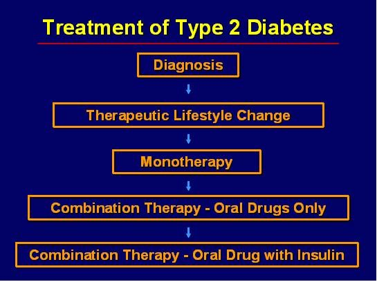 Stress and diabetes ppt.