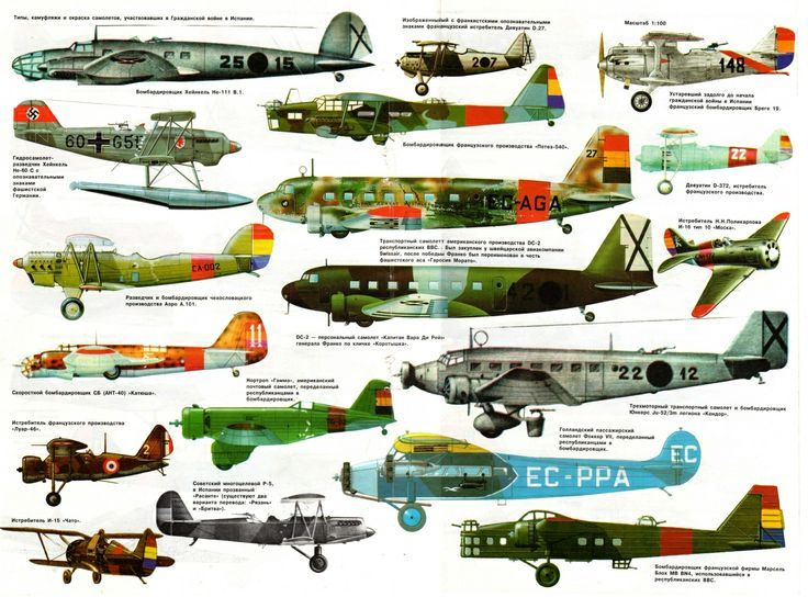 Aircraft of the Spanish Civil War.