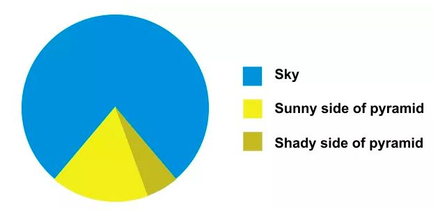 Should You Ever Use a Pie Chart?
