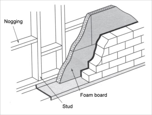 Insulation A Cross Section Diagram Shows Foam Board