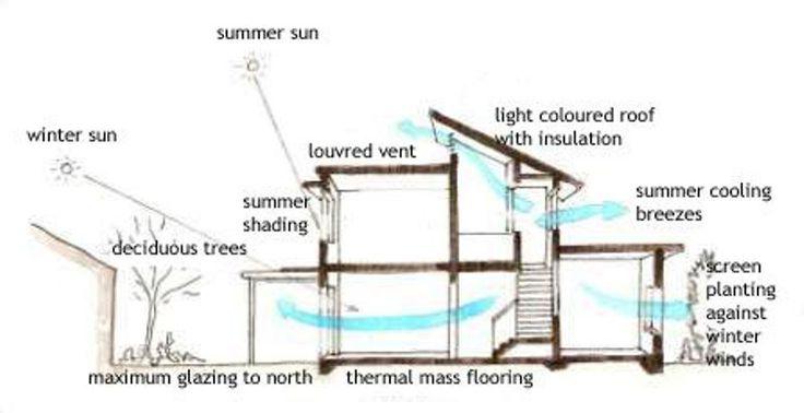 Passive Cooling Diagram Arq Bioclim 225 Tica Pinterest