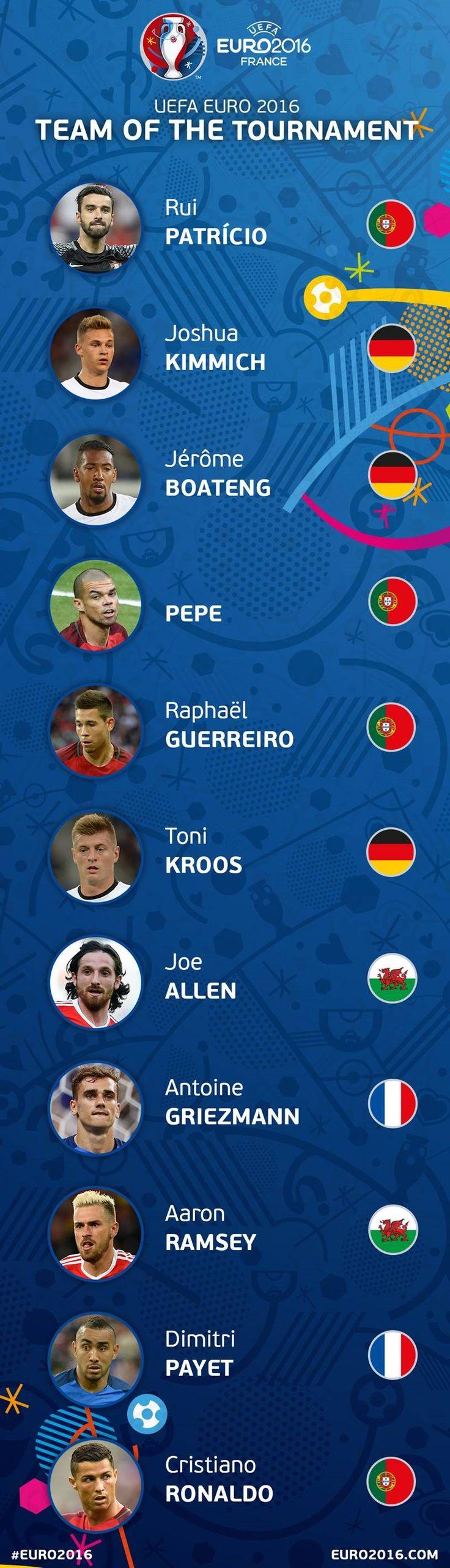 UEFA EURO 2016 Team of the Tournament revealed - UEFA EURO - News - UEFA.com
