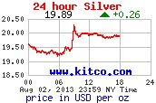 24 Hour Silver Spot Price in US$
