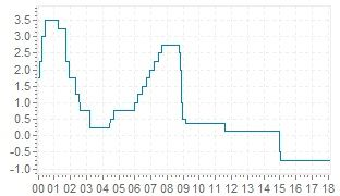 SNB target range para el Libor CHF a 3 meses - intereses actuales e históricos del banco central de Suiza