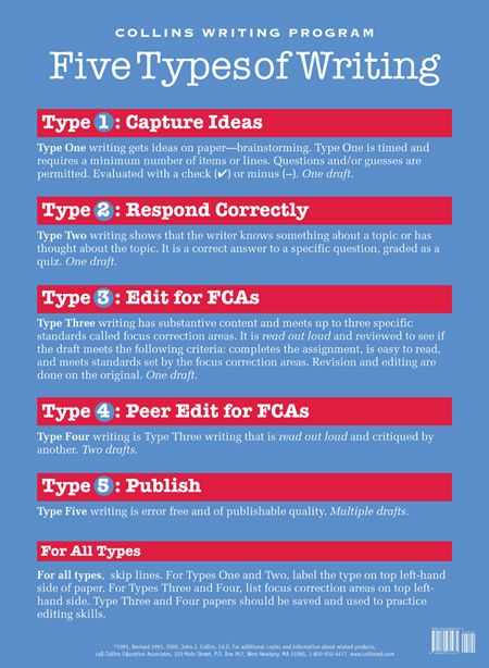 Five Types of Writing Poster ~ Collins Writing Program... This approach is not modal writing, but for what audience... Worth looking into...