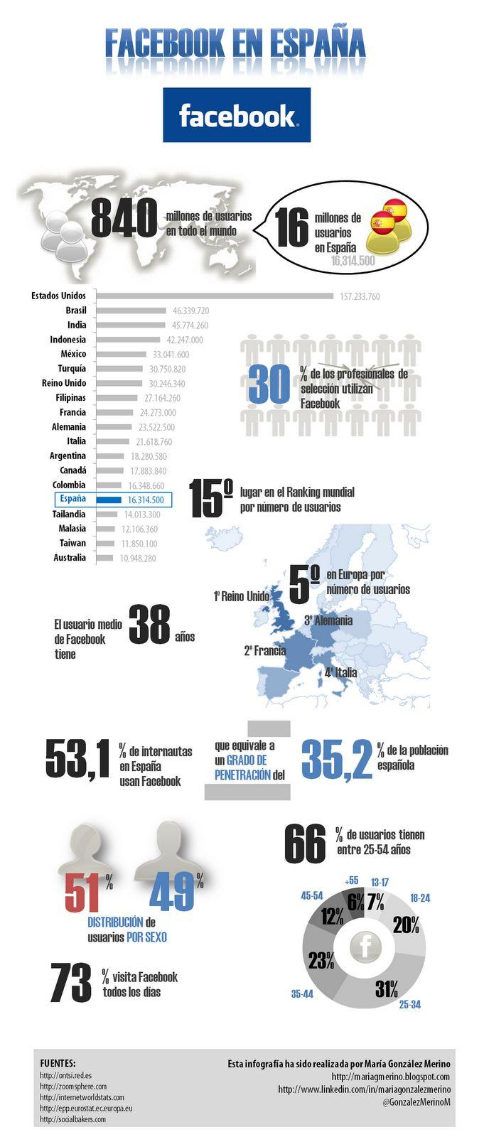 FaceBook en España #infografia #infographic #socialmedia (vía @Alfredo Malatesta Vela)