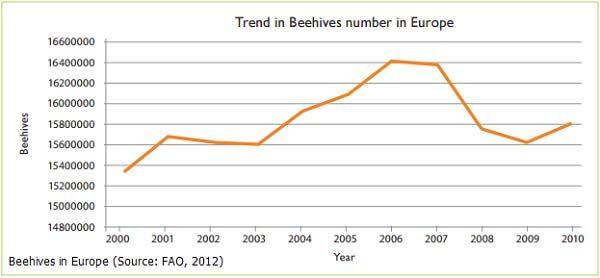 Σύμφωνα με τα στοιχεία του Food and Agriculture Organisation (FAO 2012), υπάρχουν 16 εκατομμύρια κυψέλες μελισσών κατά μέσο όρο στην Ευρώπη για την περίοδο 1992-2010.