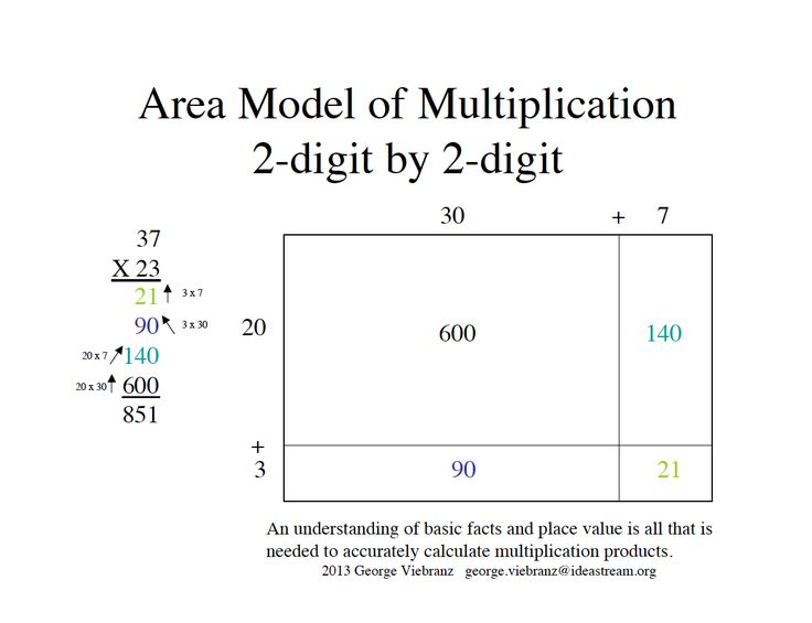 area model multiplication 4th grade worksheets distributive property of multiplication. Black Bedroom Furniture Sets. Home Design Ideas