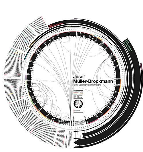 Josef-Muller-Brockmann in Stunning Infographics and Data  Visualization
