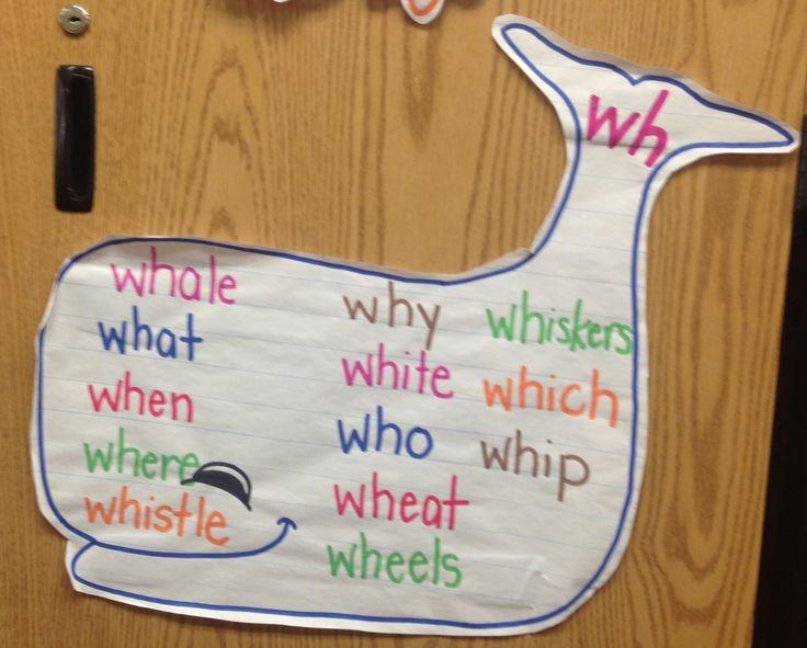 Consonant digraph, wh words anchor chart | Grades 1-2: Ideas ...