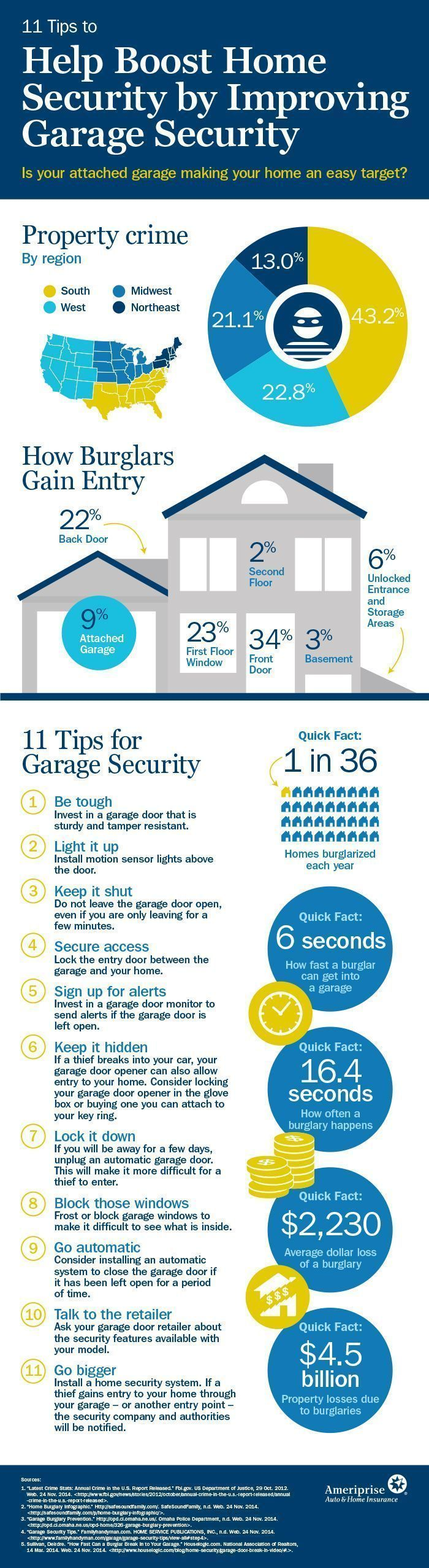 15 best Security / Stay safe Infographics images on Pinterest | Info ...