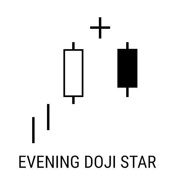 Free Candlestick Stock Chart Patterns Meaning Stock Chart