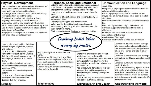 Worms Eye-View: BRITISH VALUES IN THE EYFS