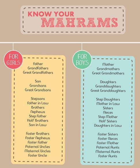 Know your Mahram: The person with whom marriage is prohibited is a Mahram.  http://www.proudummah.com/mahram-hajj.html