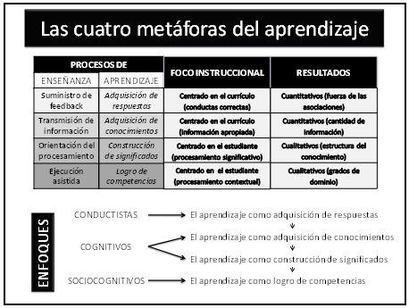 El Constructivismo hoy: enfoques constructivistas en educación | Serrano | Revista Electrónica de Investigación Educativa