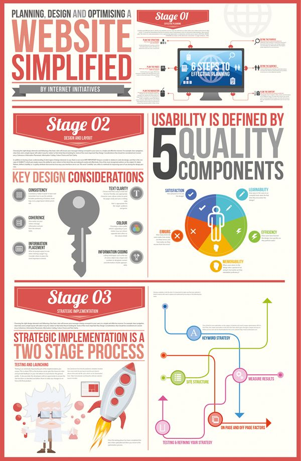 Website simplified infographic design  Planning, design and optimising a website simplified by internet initiatives.