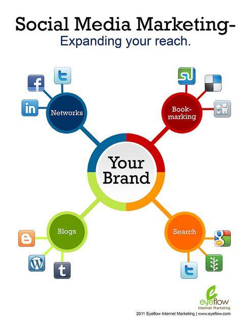 SOCIAL MEDIA (AP) - Social Media Marketing: expanding your reach. #socialmedia #digitalmarketing #marketing