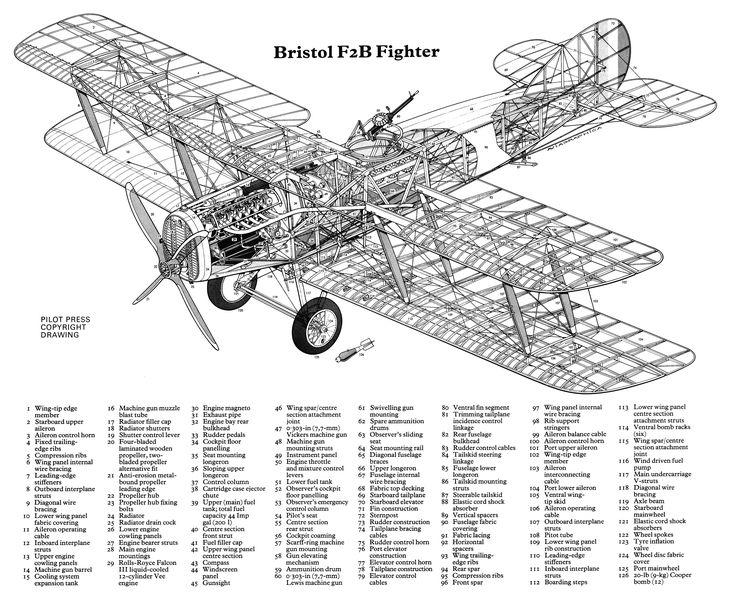 1916-27 Bristol F.2.B. Royal Flying Corp - Fighter/Reconnaissance. Engine: Rolls Royce Falcon III liquid cooled V12 (275 hp) Armament: 1 x .303 in forward firing Vickers machine gun, 1 or 2 x .303 in Lewis machine gun, 240 lb bombs. Max Speed: 123 mph