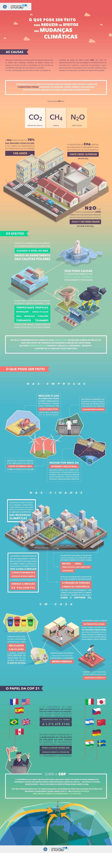 Infográfico mostra soluções para conter o aquecimento global