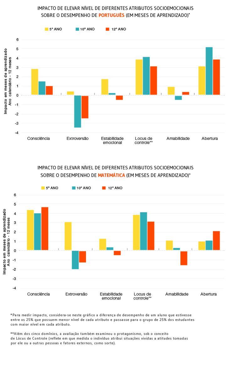 pesquisas sobre como o desenvolvimento de competências socioemocionais interferem positivamente em habilidades cognitivas