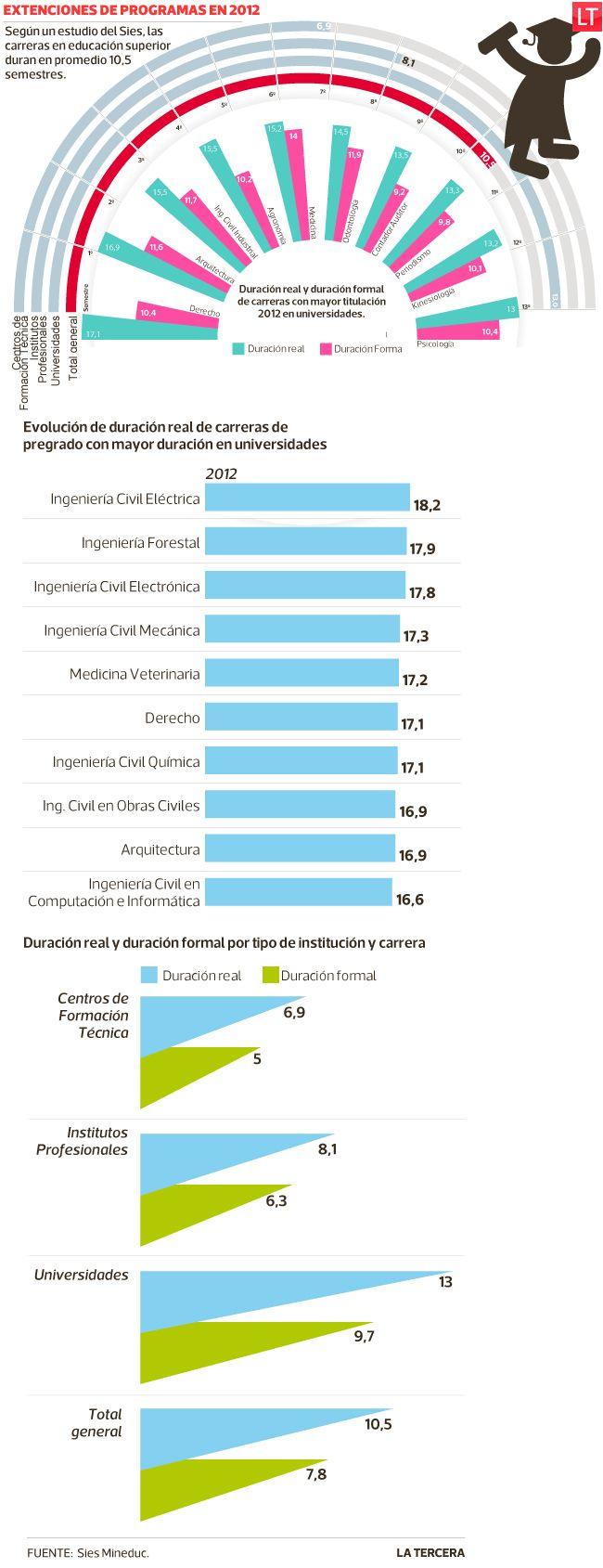 Estudio del Mineduc revela que en promedio las carreras universitarias duran un año y nueve meses más de lo que las instituciones definen en sus planes de estudio. #Chile 2014
