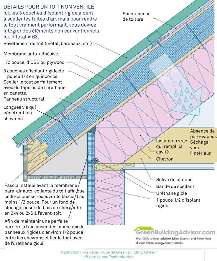 Les 25 meilleures id es de la cat gorie comment isoler un mur sur pinterest isoler les combles - Comment isoler le toit d un garage ...