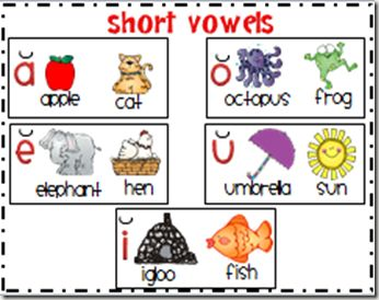 Kindergarten Reading Strategies Poster | Short vowels poster. Has reading strategies poster