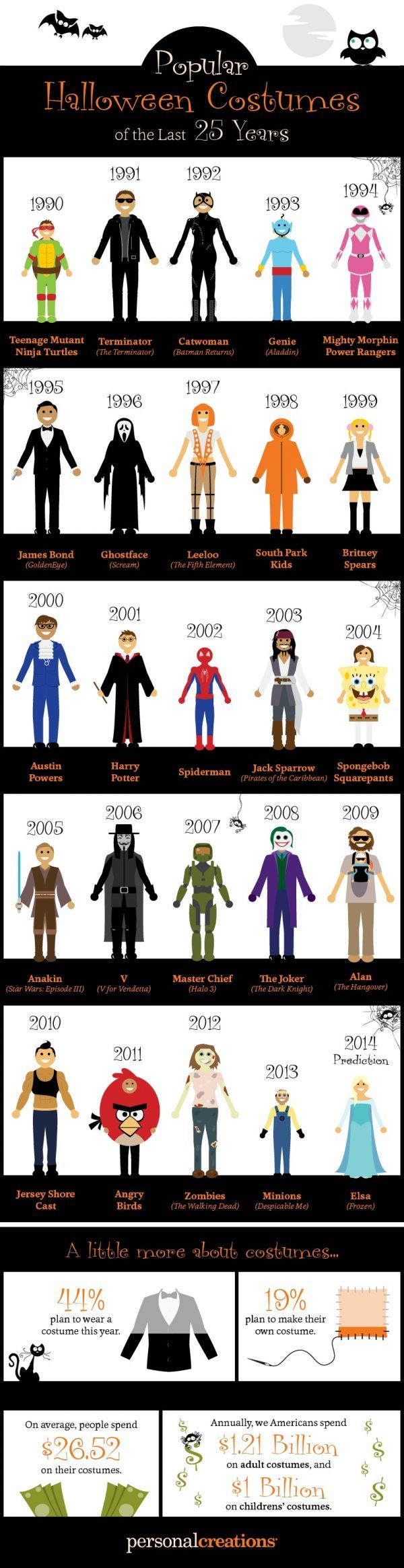 Personal Creations compiled a list of popular Halloween costumes for the last 25 years and created a infographic paying homage to some of the most popular o